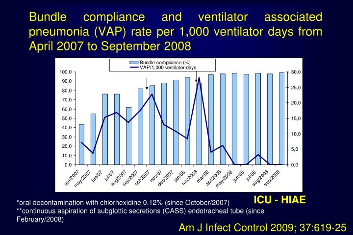 Bundle compliance and ventilator associated pneumonia (VAP) rate per 1,000 ventilator days from April 2007 to September 2008