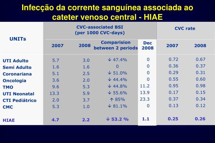 Infecção da corrente sanguínea associada ao cateter venoso central - HIAE