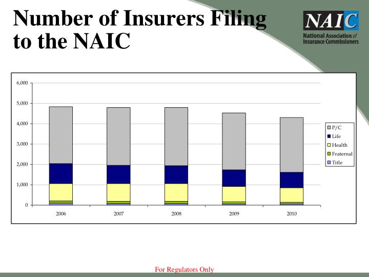 Number of Insurers Filing to the NAIC