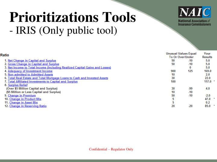 Prioritizations Tools