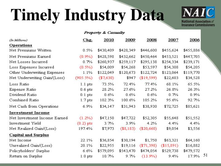Timely Industry Data