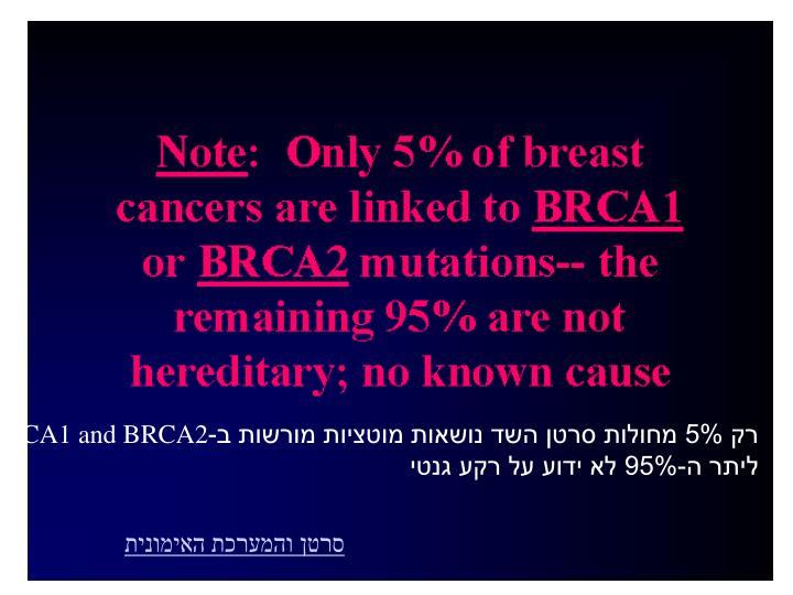 רק 5% מחולות סרטן השד נושאות מוטציות מורשות ב-