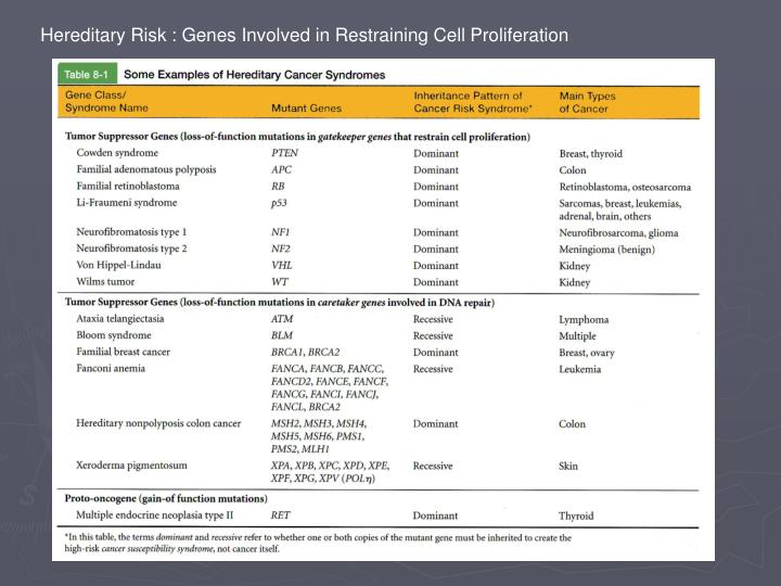 Hereditary Risk : Genes Involved in Restraining Cell Proliferation