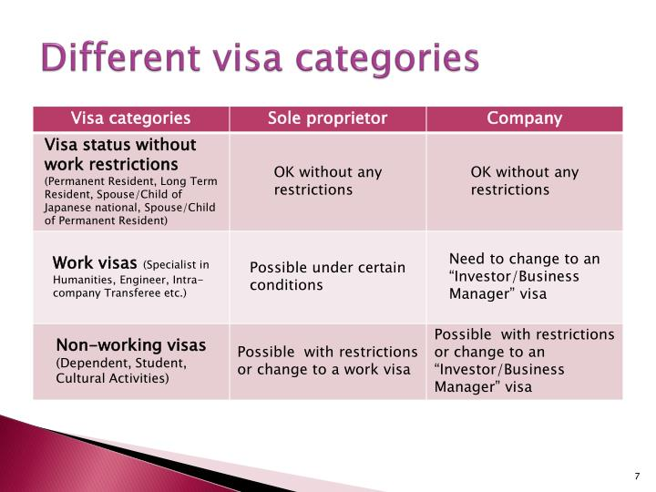 Different visa categories
