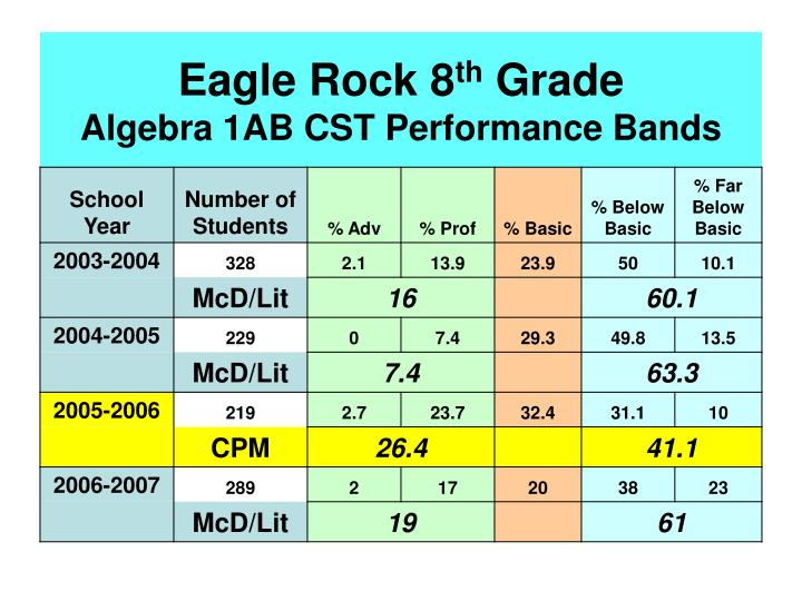 Eagle rock 8 th grade algebra 1ab cst performance bands