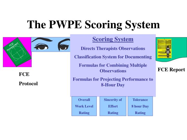 The PWPE Scoring System