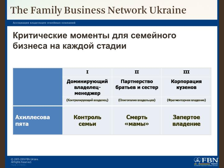 Критические моменты для семейного бизнеса на каждой стадии