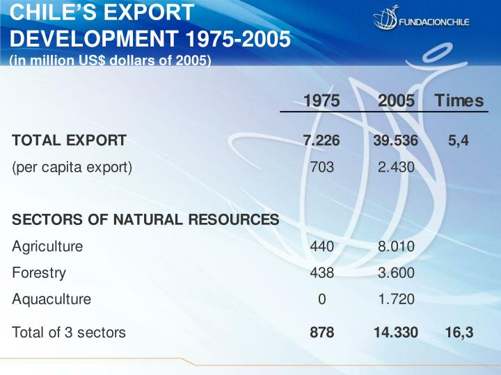 CHILE'S EXPORT