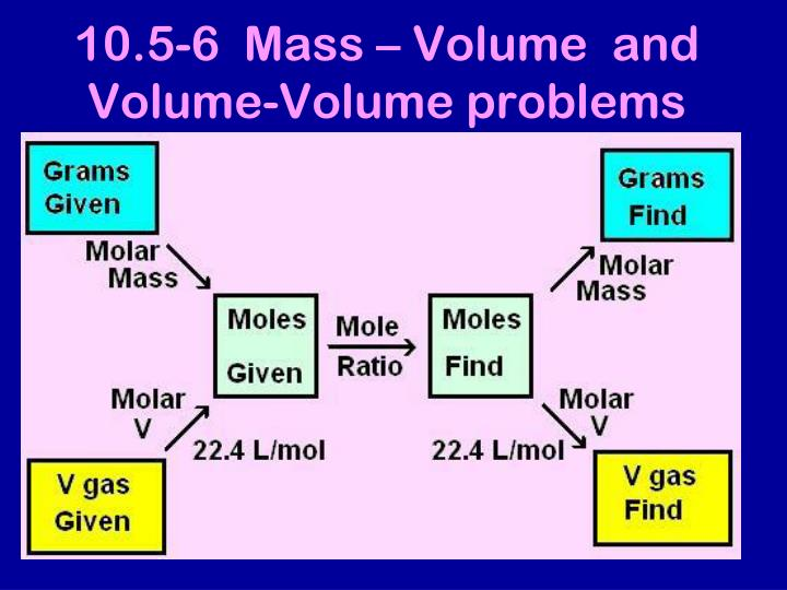10.5-6  Mass – Volume  and Volume-Volume problems
