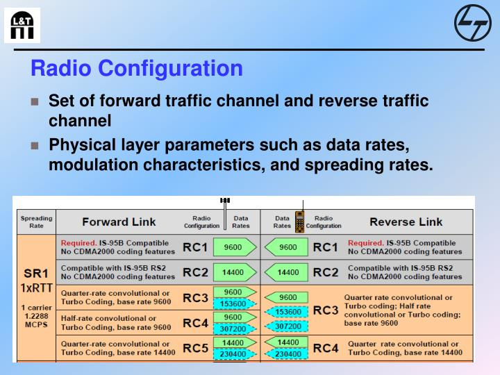 Radio Configuration