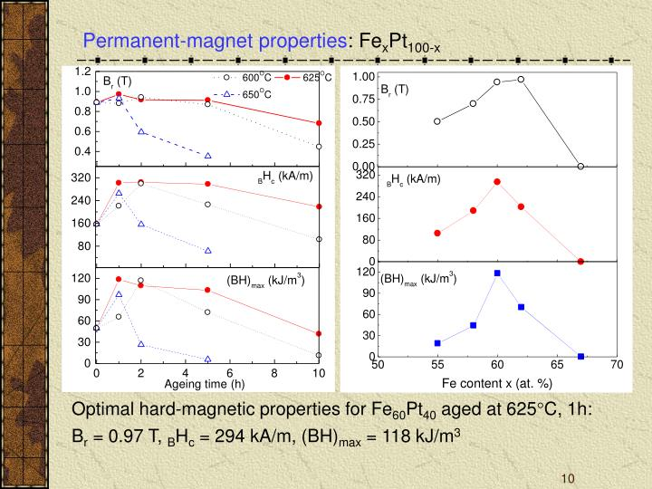 Permanent-magnet properties