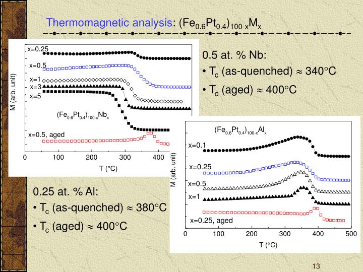 Thermomagnetic analysis