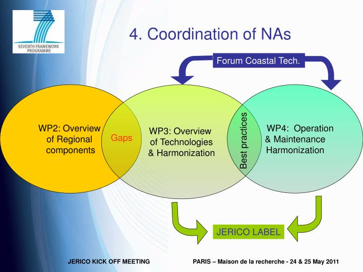 4. Coordination of NAs