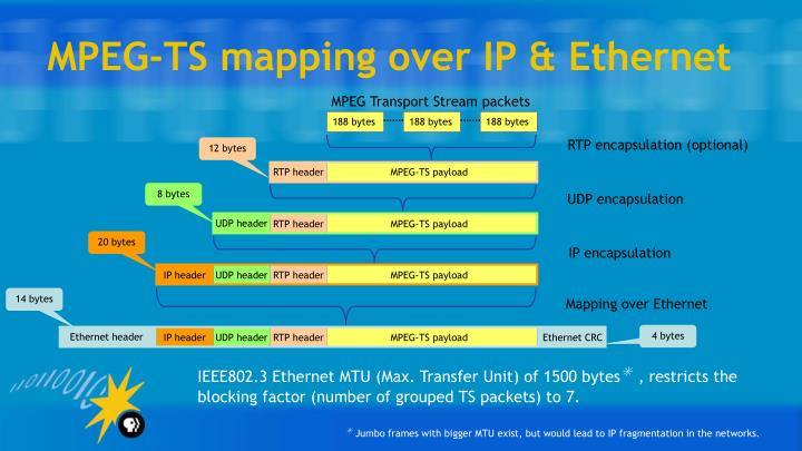 Mpeg ts mapping over ip ethernet
