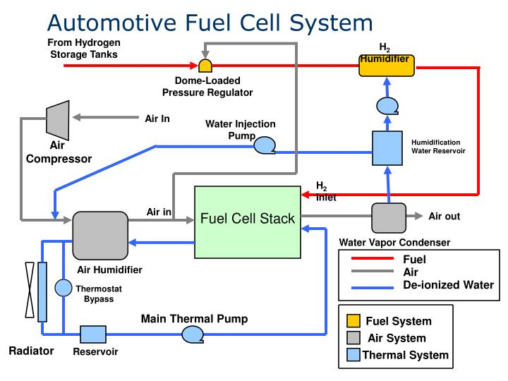 Automotive Fuel Cell System