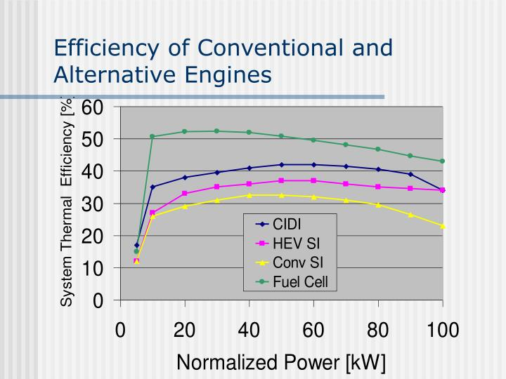 Efficiency of Conventional and Alternative Engines