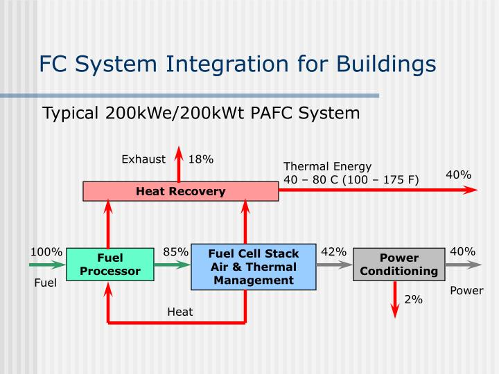 FC System Integration for Buildings