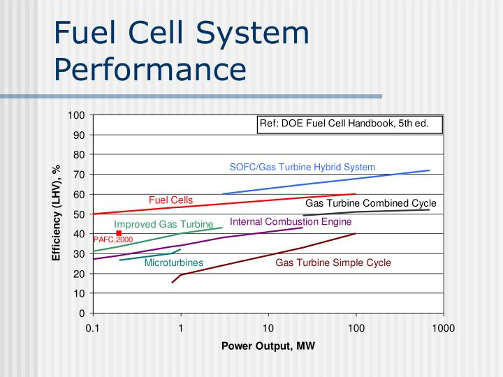 Fuel Cell System Performance