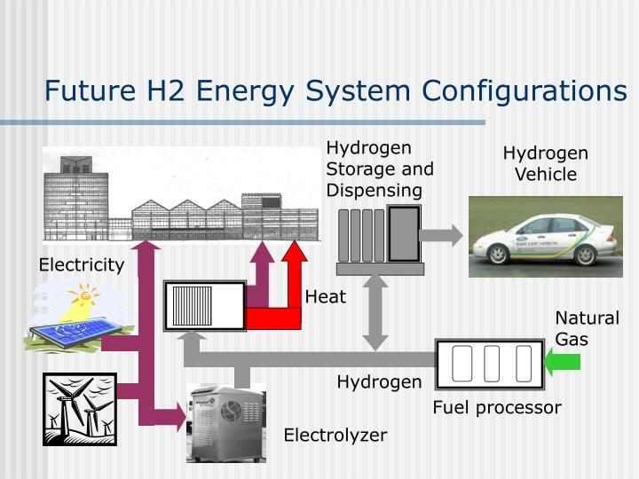 Future H2 Energy System Configurations