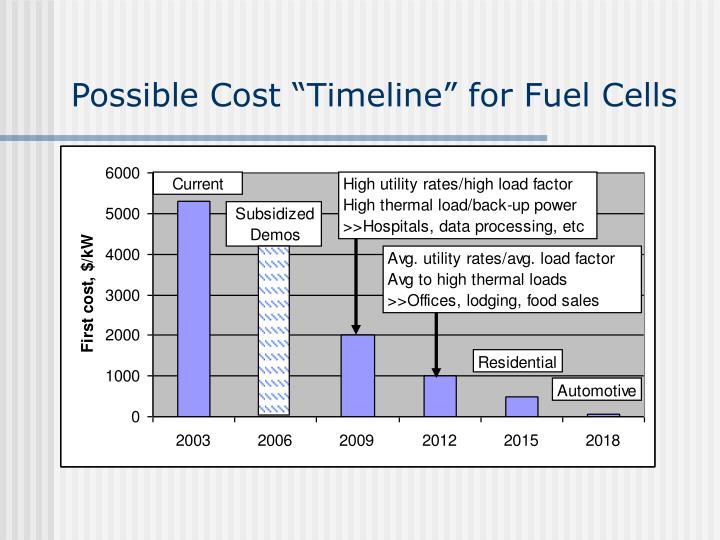 "Possible Cost ""Timeline"" for Fuel Cells"