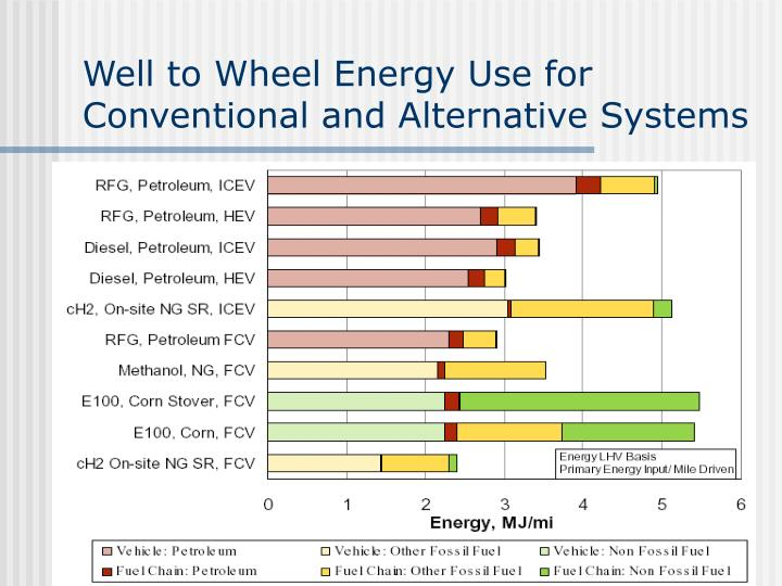 Well to Wheel Energy Use for Conventional and Alternative Systems