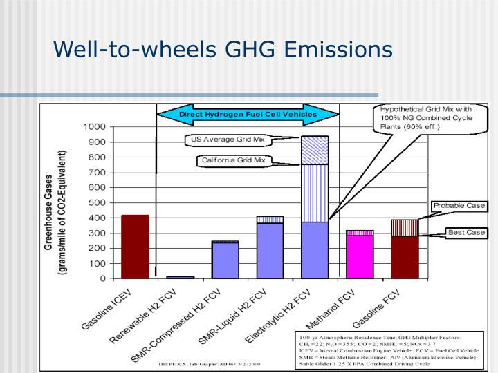 Well-to-wheels GHG Emissions