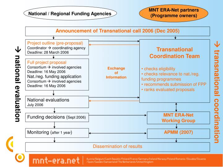 MNT ERA-Net partners