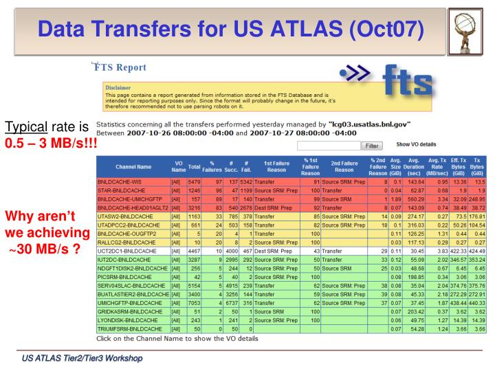Data Transfers for US ATLAS (Oct07)