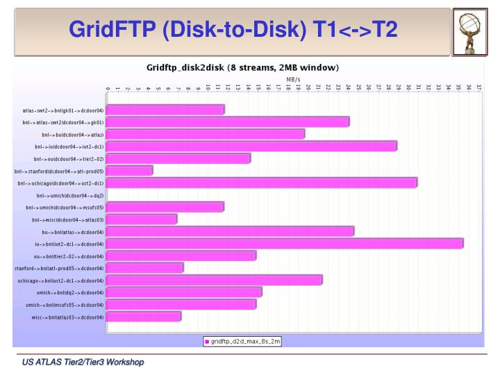 GridFTP (Disk-to-Disk) T1<->T2