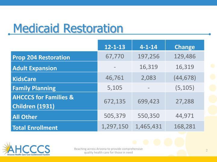 Medicaid Restoration