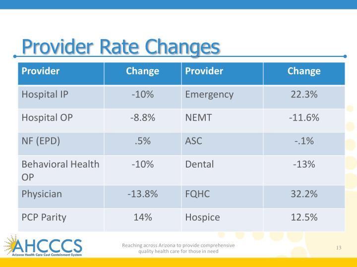 Provider Rate Changes