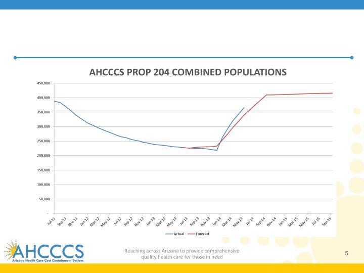 AHCCCS PROP 204 COMBINED POPULATIONS