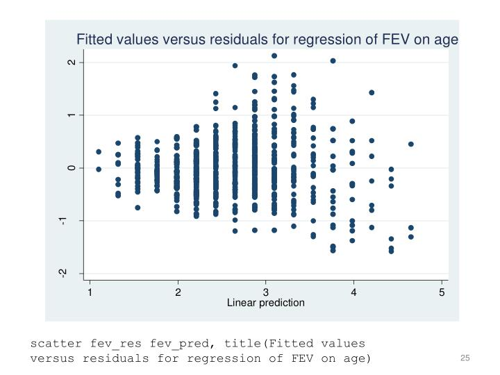 scatter fev_res fev_pred, title(Fitted values versus residuals for regression of FEV on age)