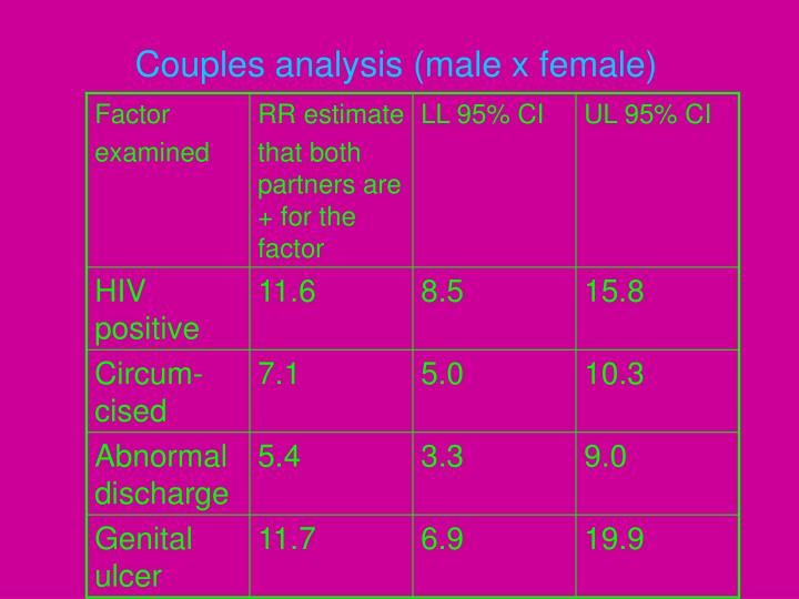 Couples analysis (male x female)