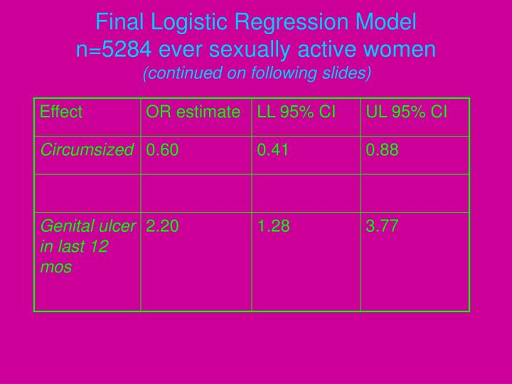 Final Logistic Regression Model