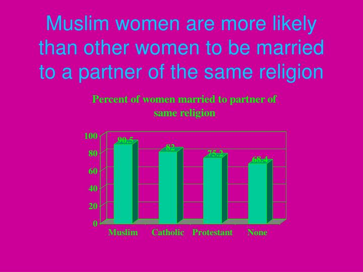 Muslim women are more likely than other women to be married to a partner of the same religion