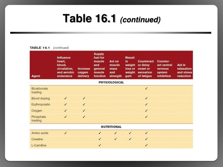 Table 16.1