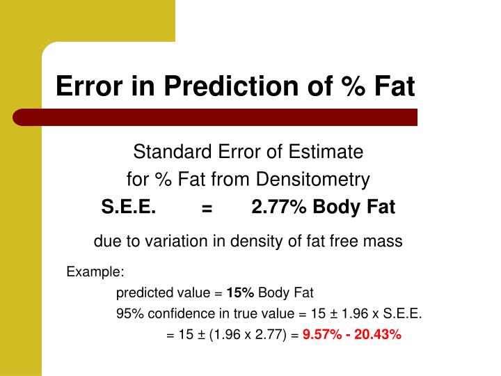 Error in Prediction of % Fat