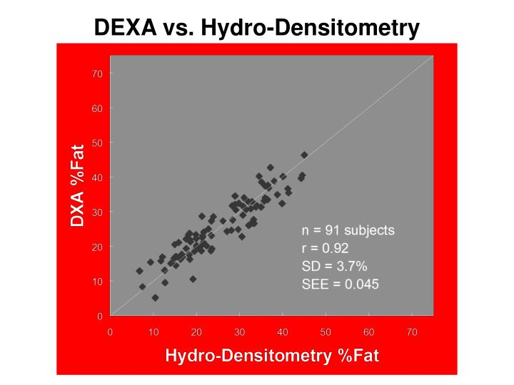 DEXA vs. Hydro-Densitometry