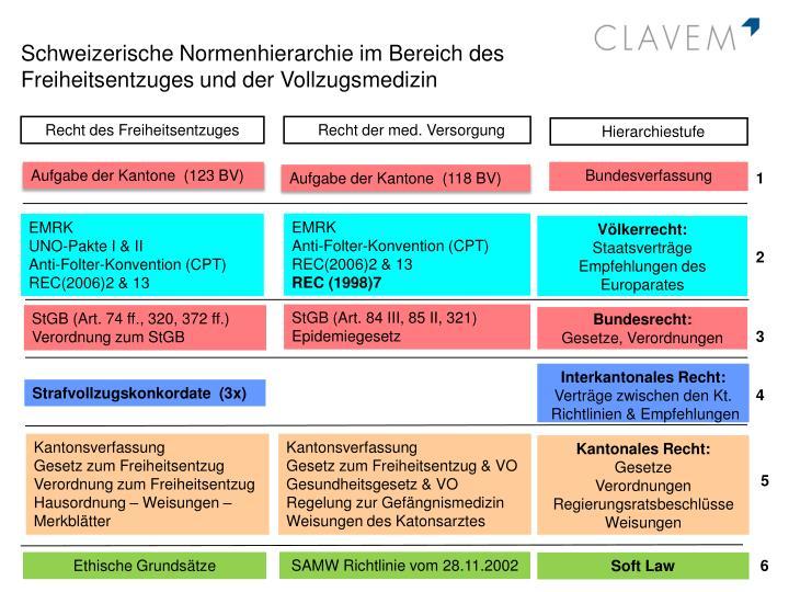 Schweizerische Normenhierarchie im Bereich des