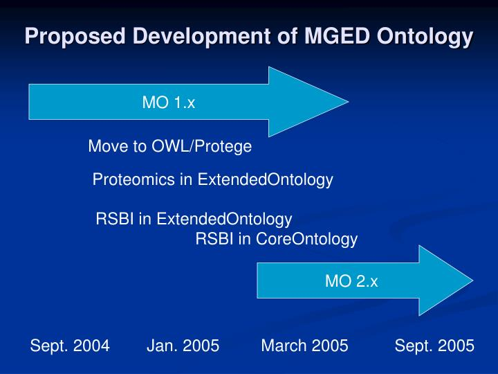 Proposed Development of MGED Ontology