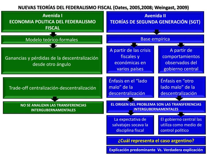 NUEVAS TEORÍAS DEL FEDERALISMO FISCAL (Oates, 2005,2008; Weingast, 2009)