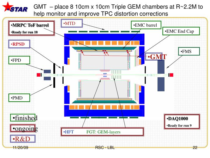 GMT  – place 8 10cm x 10cm Triple GEM chambers at R~2.2M to help monitor and improve TPC distortion corrections