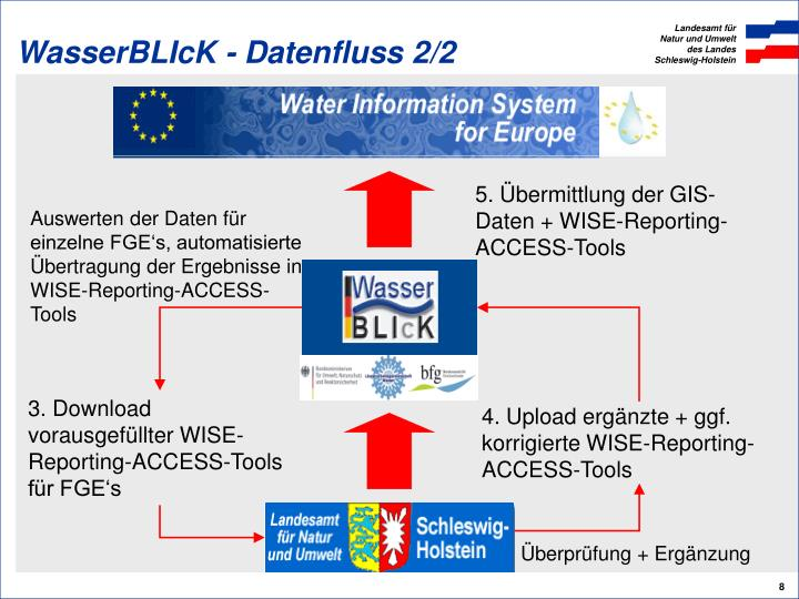 WasserBLIcK - Datenfluss 2/2