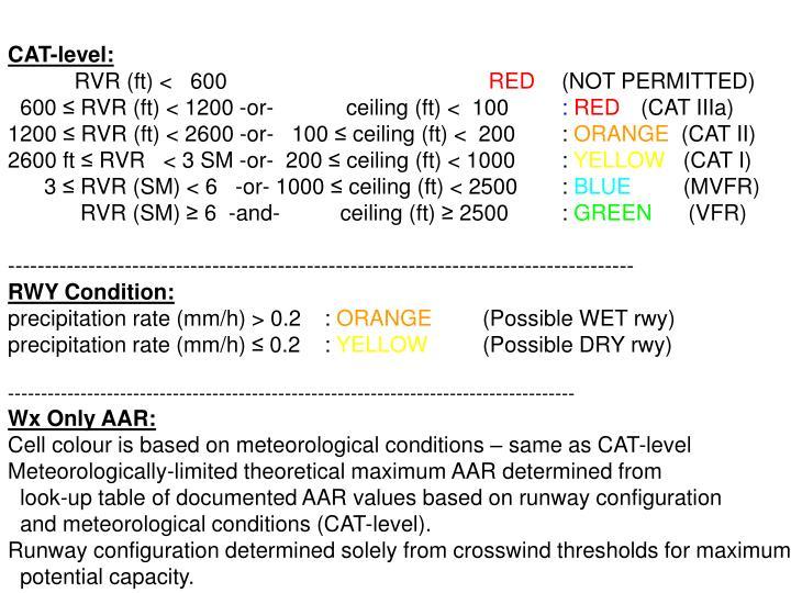 CAT-level: