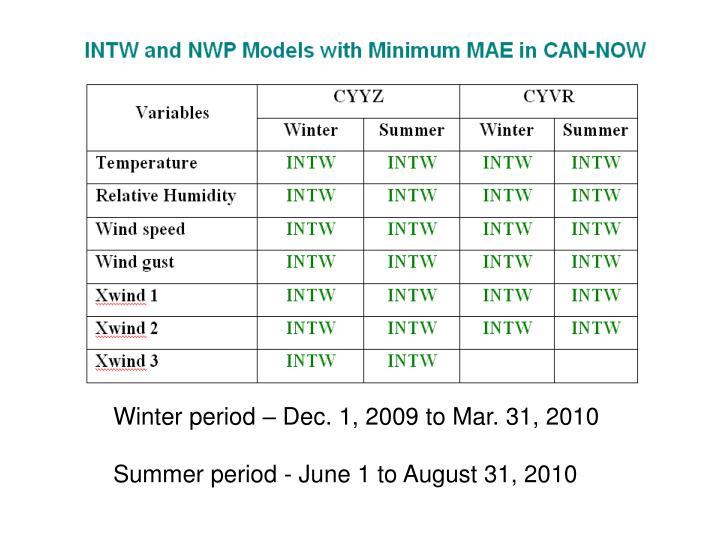 Winter period – Dec. 1, 2009 to Mar. 31, 2010