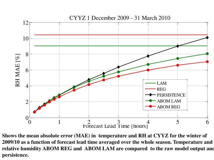 Shows the mean absolute error (MAE) in  temperature and RH at CYYZ for the winter of 2009/10 as a function of forecast lead time averaged over the whole season. Temperature and r