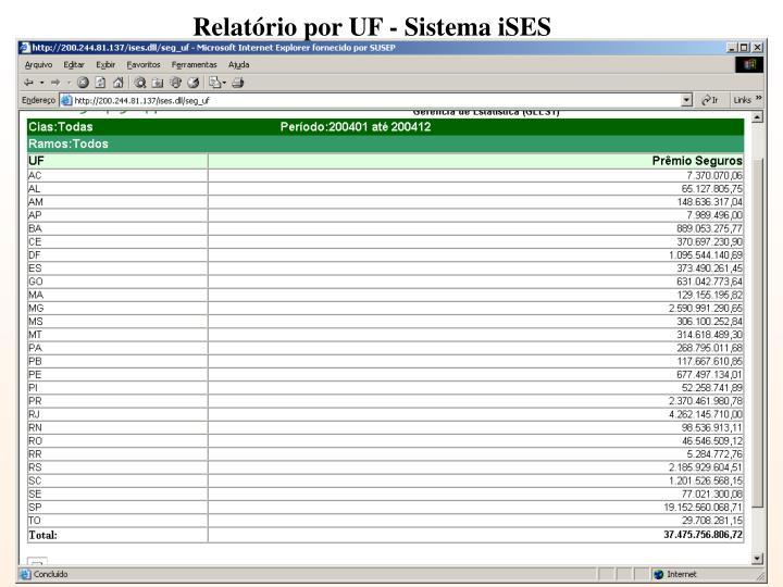 Relatório por UF - Sistema iSES