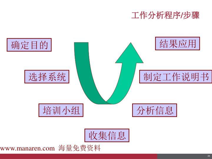 工作分析程序/步骤