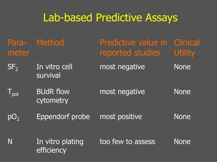 Lab-based Predictive Assays